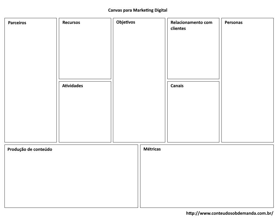 Canvas para Marketing Digital